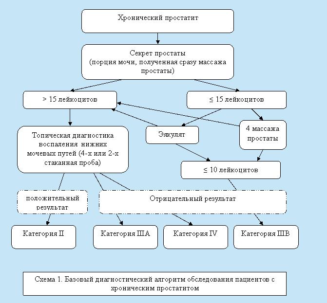 хронического простатита