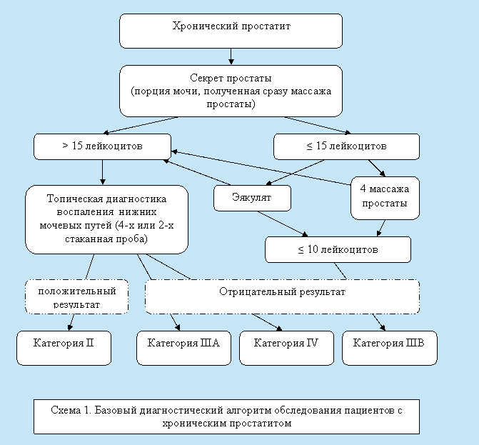 Санатории геленджика с лечением простатита